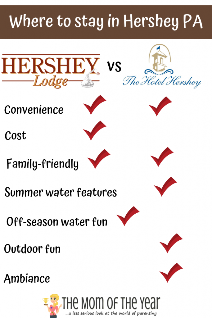 Crushing on a visit to the sweetest place on earth? Go get 'em! Here's the whole scoop on all you need consider for the Hotel Hershey vs. the Hershey Lodge--wherever you stay, it's a win!